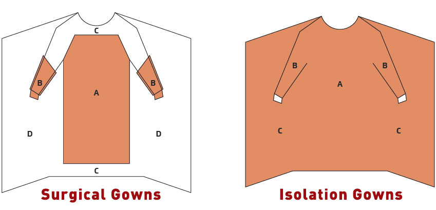 Difference between surgical gowns and isolation gowns