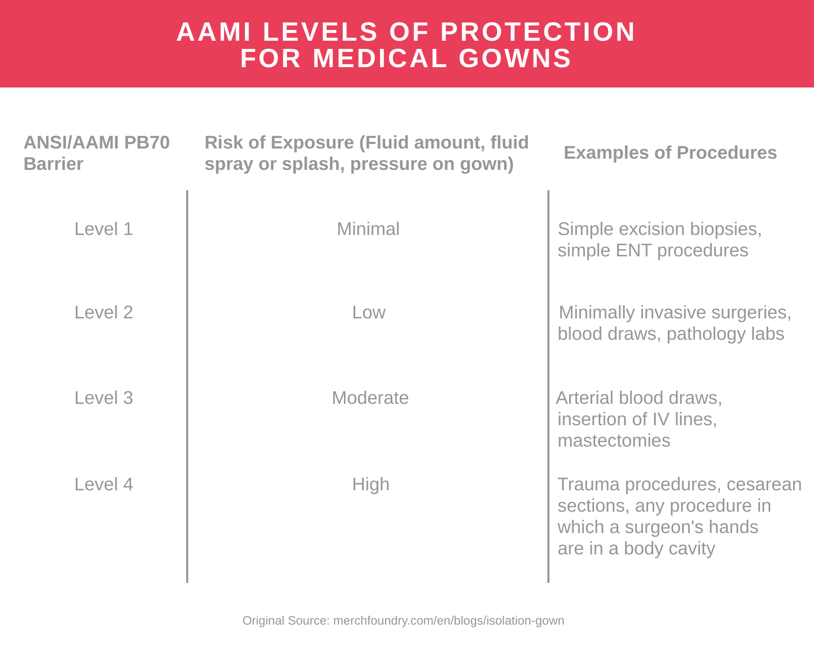 AAMI Levels of Protection
