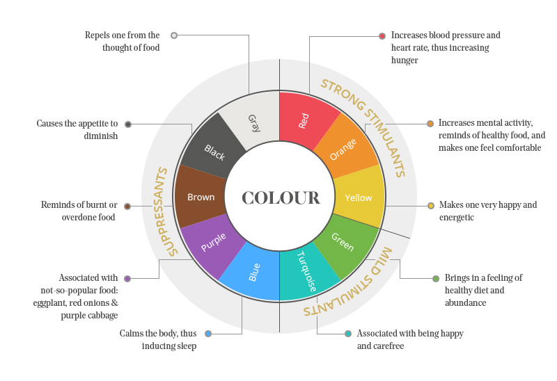 Colour psychology can help elevate (or worsen) the dining experience.